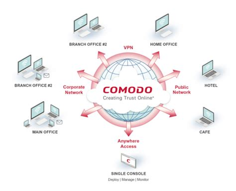 What is Endpoint Protection?   Comodo Endpoint Security