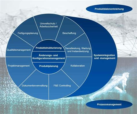 Product Lifecycle Management / PLM-Funktionen | CONTACT