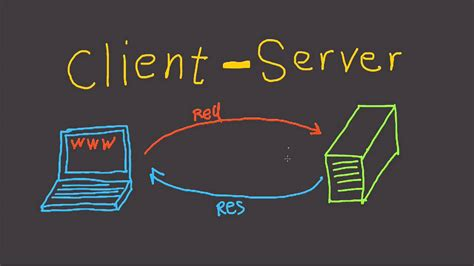 Client and Server Model - Fast Tech Skills - YouTube